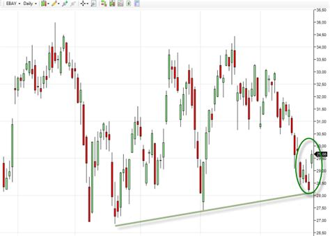 candlestick pattern in stock market stocks bullish magiamax ml