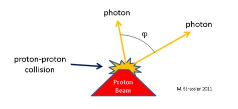 Proton Definition Two Photons Data And Theory Disagree Of Particular