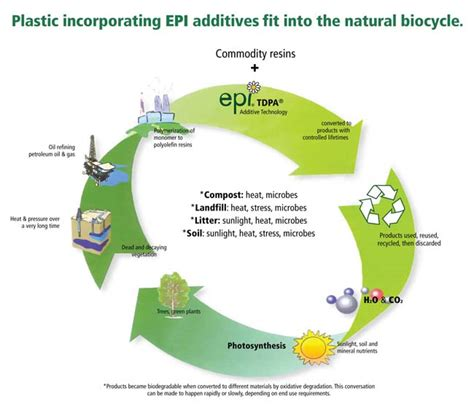 Bio Degrades Into Plain Water by How Does Oxo Biodegradable Plastic Work Epi
