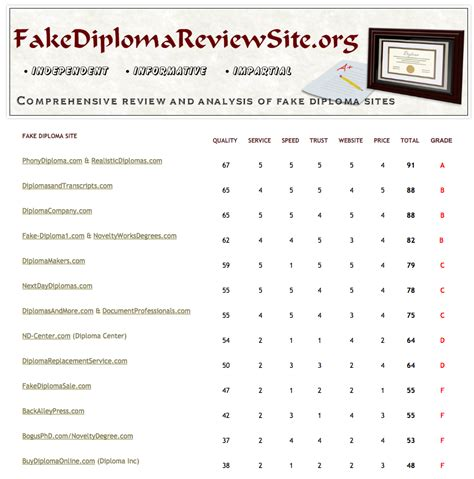 Official Letter Grade Scale The Business Of Diplomas