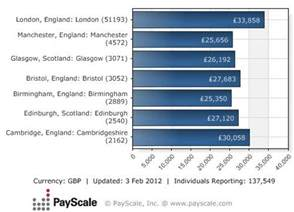what is an average salary in the uk forums learnist org