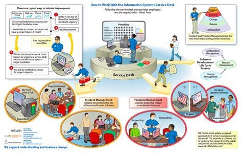 what is help desk the itil library of information graphics visual translations