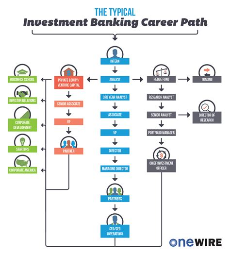 Careers In Investment Banking From Mba by Finance Business Analyst Career Path Resume Exle Best