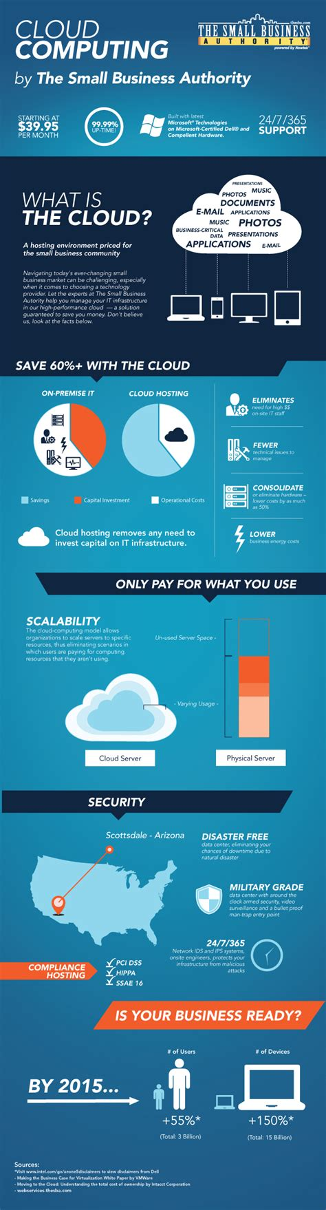 cloud computing infographic cloud computing infographics the definitive list