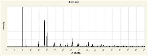 xrd pattern albite hilairite rruff database raman x ray infrared and