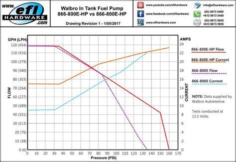 walbro   high flow fuel pump walbro  efi hardware
