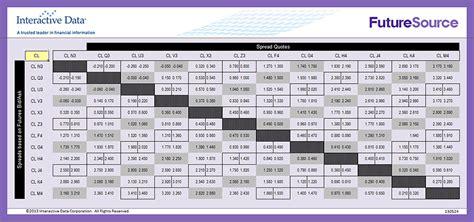 Calendar Spread Calculator Excel Futuresource Rtd Templates