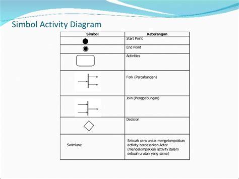 flowchart membuat biodata uml pertemuan 2 activity diagram