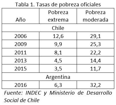 tabla de pobreza 2016 tabla de pobreza 2016 pobreza comparada a ambos lados de