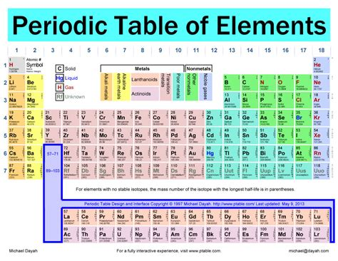 printable periodic table isotopes 29 printable periodic tables free download template lab