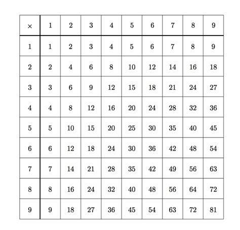 Multiples Table illustrative mathematics