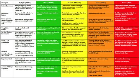risk analysis matrix exles table 2 nhs qis core risk