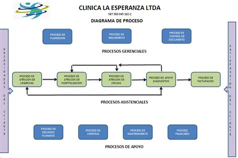 geografia 4 upload share and discover content on diagrama de proceso upload share and discover content