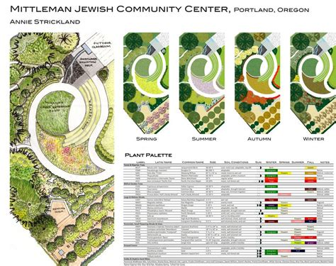 plant nursery layout design community center learnscape annie strickland