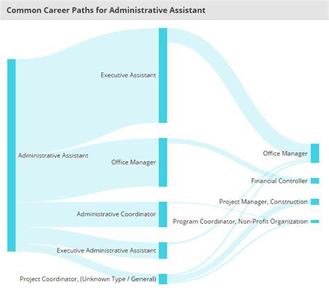 Job Spotlight Administrative Assistant Bozeman Careers