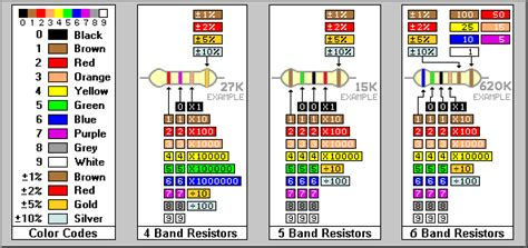 resistors by color code method resistors by color code method 28 images electronics reactive resistor color codes