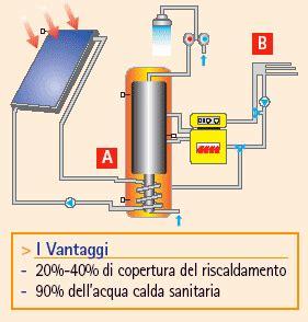 riscaldamento a pavimento funzionamento pannelli solari termici ambienti
