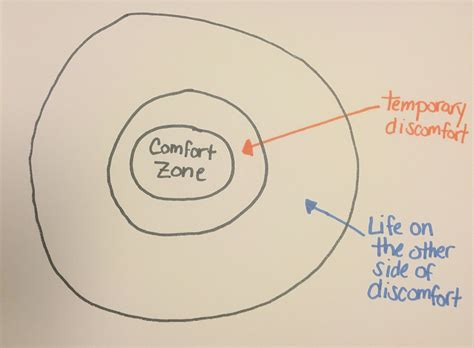 Comfort And by Why Your Comfort Zone Is The Most Dangerous Place To Be