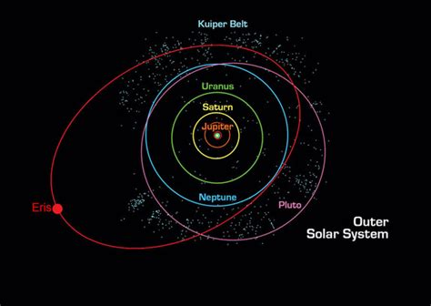 diagram of planets orbiting the sun kuiper belt objects facts about the kuiper belt kbos
