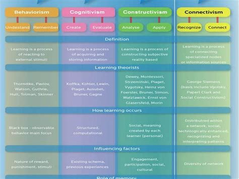 The Ories Of Learning a visual primer on learning theory