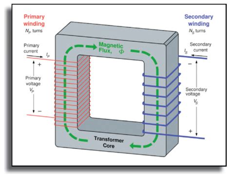 transformer coupling theory theoretical function of current transformers open source meter inc