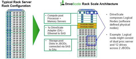 Rack Scale Architecture by Driving Compute And Storage Scale Independently