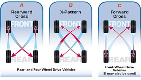 what pattern do you rotate tires tire rotation information canada west assurance