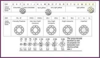 diamond ratings chart cvsampleform com