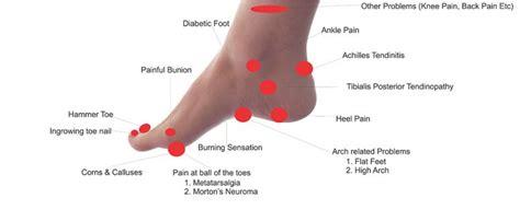 Common Foot Problems by 5 Common Foot Problems Hbn Telebrands India