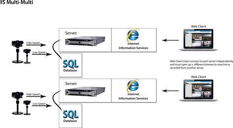 software ip ip servers for surveillance panasonic security