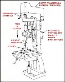 New Home Universal Design Checklist woodworking etool production gt drill presses