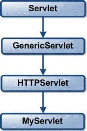 servlets interview questions tutorialspoint servlets interview questions 1 home