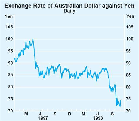 currency converter japanese yen japanese yen to australian dollar exchange rate forecast