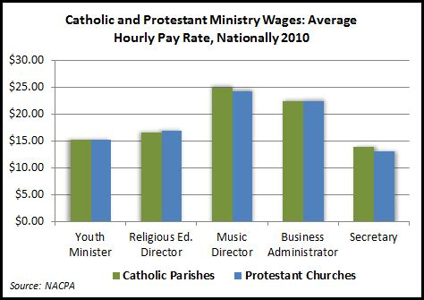 Church Salary by Wages Of Catholic Ministerial Employees Are On Par With Protestant Denominations Community In