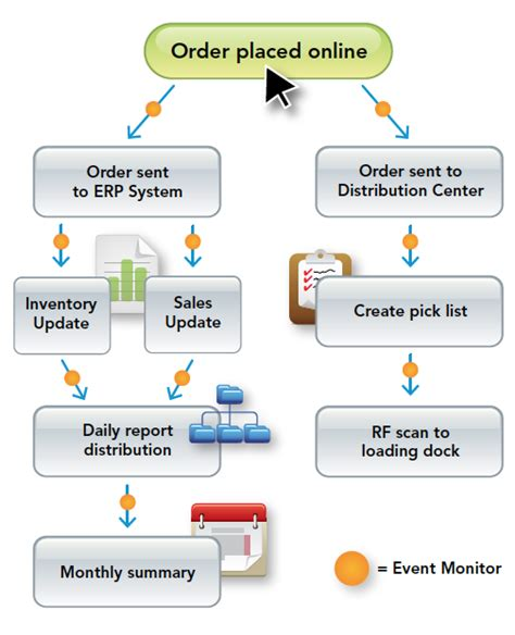 workflow process batch manager batch processing how it evolved and how your business