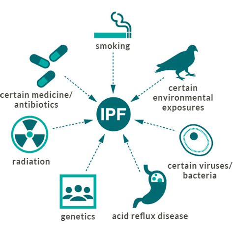 anti acid treatment and disease progression in idiopathic idiopathic pulmonary fibrosis ipf symptoms lungs and you