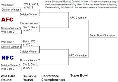 2015 nfl playoff tree inpredictable playoff edition of nfl rankings now available