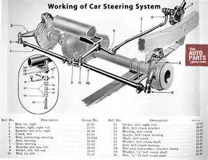 car steering system how does it work theautoparts2