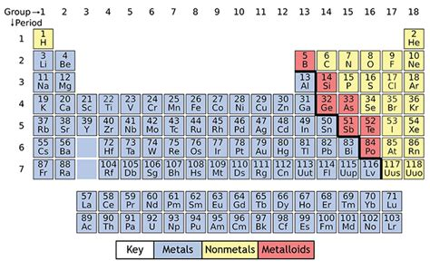 color coded periodic table celebrating 150 years of the periodic table of elements