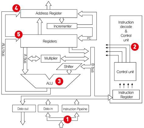 drawing circuits alu circuit diagram alu get free image about wiring diagram