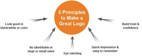 How To Create An Effective Five Principles To Make A Great Logo 187 Lawinspiring