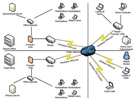 network infrastructure layout network types 1 computer network wireless antenna