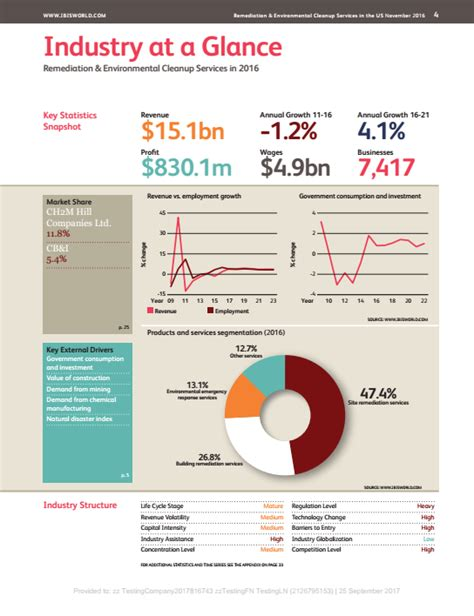 Gym, Health & Fitness Clubs (US)   Industry Report   IBISWorld