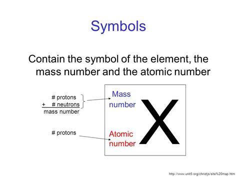 Is The Atomic Number The Number Of Protons by Subatomic Particles Atomic Number And Atomic Mass Ppt