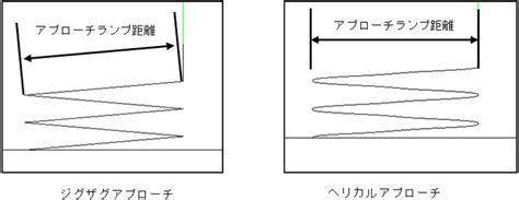 加工設定   FeatureCAM Advanced Manual(フィーチャーキャムアドバンストマニュアル ... Featurecam Manual