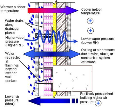 Architectural Glass To Resist Seismic And Climatic Events تكسية الحوائط جرانيت تثبيت ميكانيكي وعزلها بالبيتومين