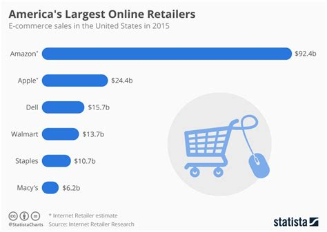 Websites In Usa Chart America S Largest Retailers Statista