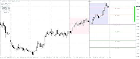 forex pivot indicator 4