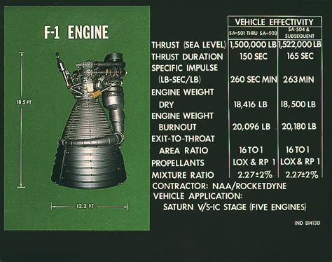 Part Time Mba From H1 To F1 by Rocketdyne F 1