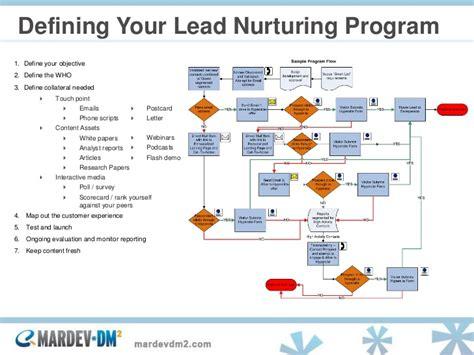 Lead Nurturing Multichannel Relationship Strategies To Take A Contac Lead Nurturing Plan Template